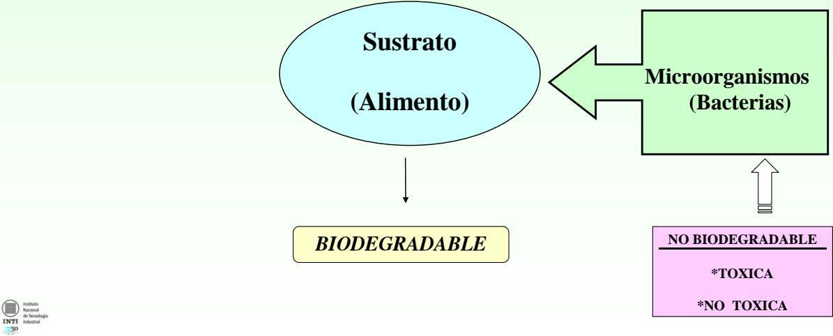 Sustrato Microorganismos (Alimento) (Bacterias) NO BIODEGRADABLE BIODEGRADABLE *TOXICA *NO TOXICA