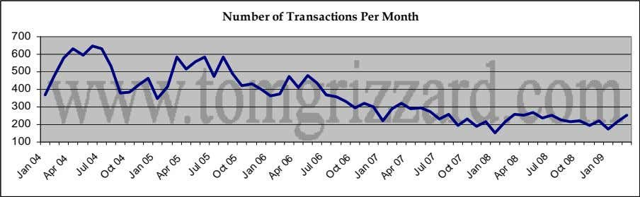 Number of Transactions Per Month 700 600 500 400 300 200 100 Jan Apr 04