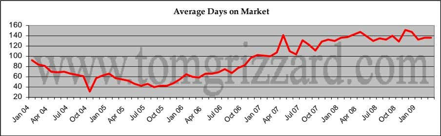 Average Days on Market 160 140 120 100 80 60 40 20 Jan Apr 04