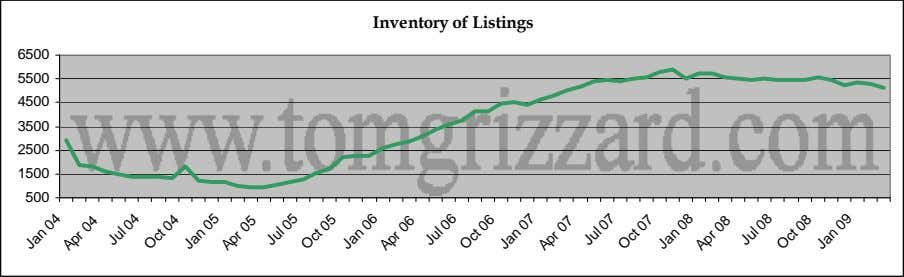 Inventory of Listings 6500 5500 4500 3500 2500 1500 500 Jan Apr 04 04 Jul