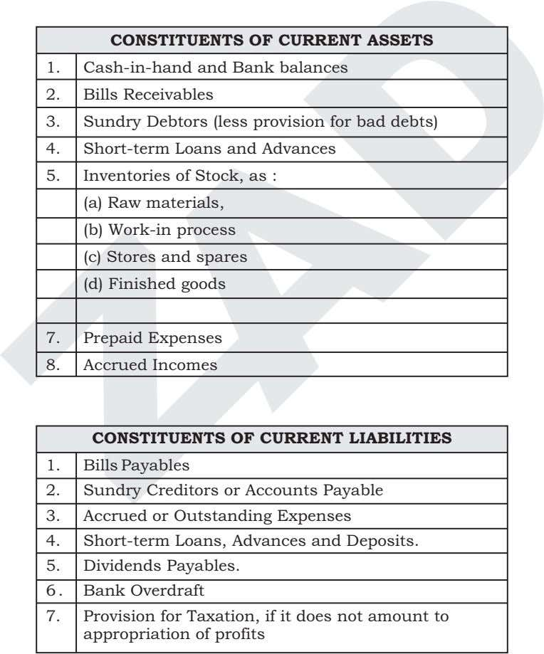 CONSTITUENTS OF CURRENT ASSETS 1. Cash-in-hand and Bank balances 2. Bills Receivables 3. Sundry Debtors