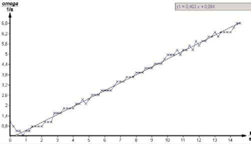 of an accelerated rotational movement with regression line Fig. 6. Regression line in the a t