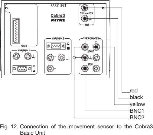 red black yellow BNC1 BNC2 Fig. 12. Connection of the movement sensor to the Cobra3