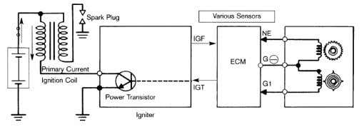 description of ignition process (a) normal process, (b) Fig. 2. Ignition spark generation in gasoline engines