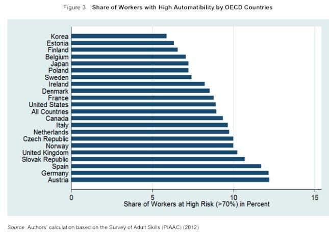 The Risk of Automation for Jobs in OECD Countries, 2016 51. Mélanie Arntz, Terry Gregory, Ulrich