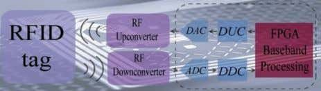 and Z c is complex load/circuit impedance [12]. 2 Fig. 1. RFID System RFID technology will