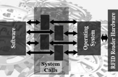 calls provide an interface between the kernel and process. Fig. 3. Role of System Calls DRIVER