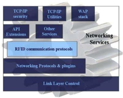 Plug-ins. This will allow adding new protocols when needed. Fig. 5. OS Networking Services JAVA PACKAGE