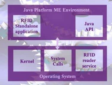 The communication of Java application is depicted in Fig 6. Fig. 6. Java Application & OS