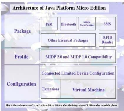 ME as Java applications are platform and OS independent. Fig. 7. Proposed additions to Java Platform