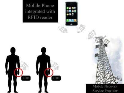 between the RFID tag and NSP has to be made secured. Fig. 10. Mobile integrated with