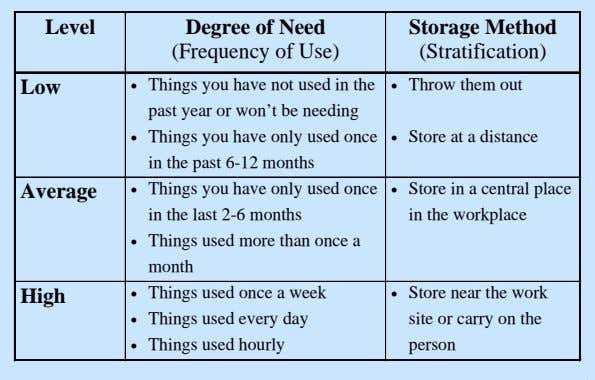Level Degree of Need (Frequency of Use) Storage Method (Stratification) Low  Things you have