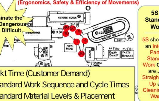 (Ergonomics, Safety & Efficiency of Movements) 8/9 6/7 5 10 4 1 2/3