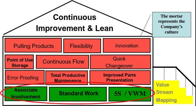 Continuous Improvement & Lean The mortar represents the Company's culture Pulling Products Flexibility