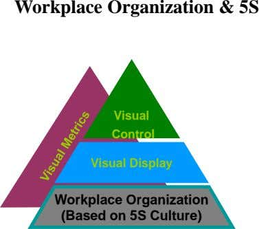 Workplace Organization & 5S Visual Control Visual Display Workplace Organization (Based on 5S Culture)