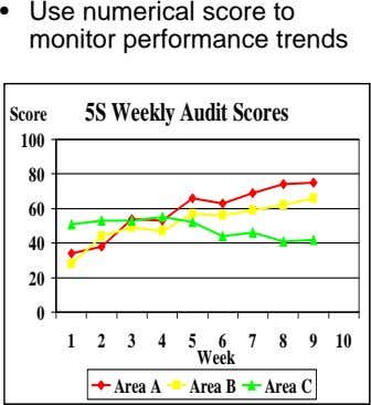 • Use numerical score to monitor performance trends Score 5S Weekly Audit Scores 100 80