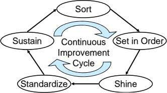 Sort Sustain Continuous Set in Order Improvement Cycle Standardize Shine