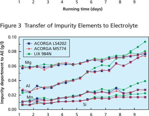 12 34 5 6 789 Running time (days) Figure 3 Transfer of Impurity Elements to Electrolyte