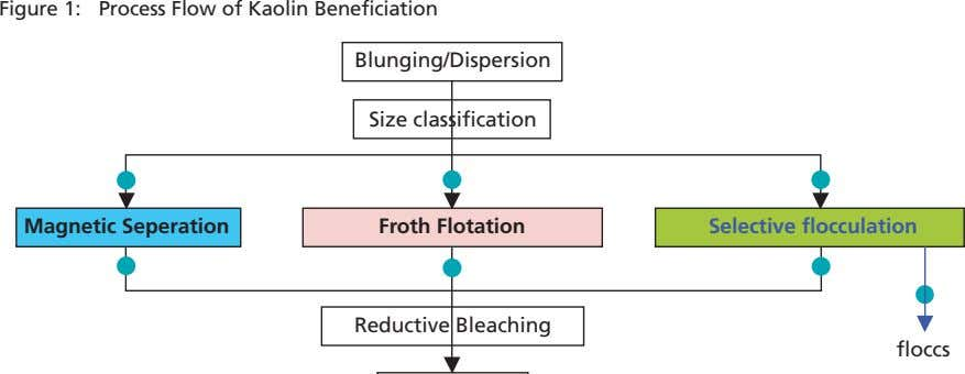 Figure 1: Process Flow of Kaolin Beneficiation Blunging/Dispersion Size classification Magnetic Seperation Froth Flotation Selective flocculation