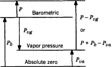 p Barometric or Vapor pressur.e Absolute zero