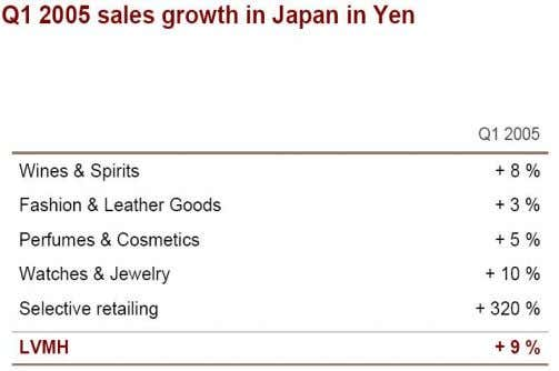 Figure 9 : Augmentation des ventes au Japon au premier trimestre 2005 (source : www.lvmh.fr)