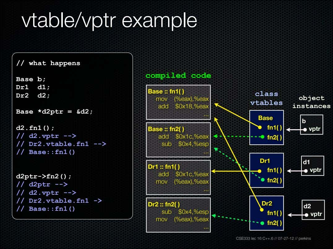 vtable/vptr example // what happens compiled code Base b; Dr1 d1; Base :: fn1( )
