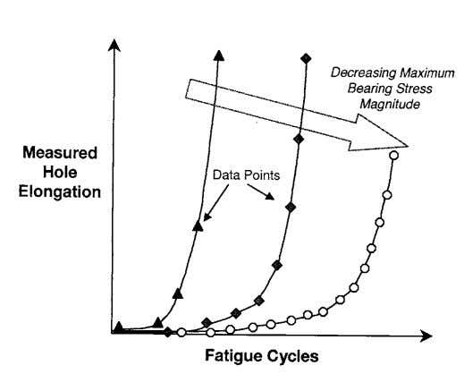 Curve Parameters for Fastener Translation Cal- culations FIG. 3 Typical Hole Elongation versus Fatigue Cycles