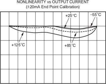 NONLINEARITY vs OUTPUT CURRENT (±20mA End Point Calibration) −55 C +25 C +125 C +85