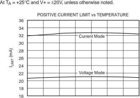 At T A = +25°C and V+ = ±20V, unless otherwise noted. POSITIVE CURRENT LIMIT