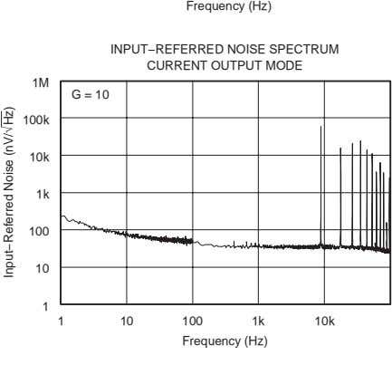 Frequency (Hz) INPUT−REFERRED NOISE SPECTRUM CURRENT OUTPUT MODE 1M G = 10 100k 10k 1k