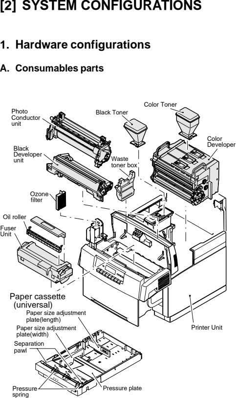 [2] SYSTEM CONFIGURATIONS 1. Hardware configurations A. Consumables parts Color Toner Photo Black Toner Conductor