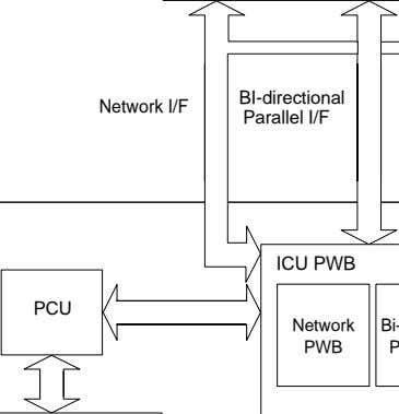 BI-directional Network I/F Parallel I/F