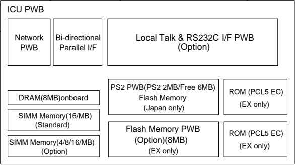 ICU PWB Network Bi-directional Local Talk & RS232C I/F PWB PWB Parallel I/F (Option) PS2