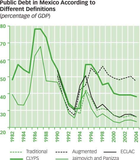 Public Debt in Mexico According to Different Definitions (percentage of GDP) 80 70 60 50