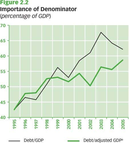 Figure 2.2 Importance of Denominator (percentage of GDP) 70 65 60 55 50 45 40