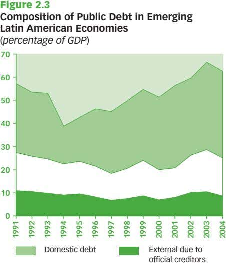 Figure 2.3 Composition of Public Debt in Emerging Latin American Economies (percentage of GDP) 70
