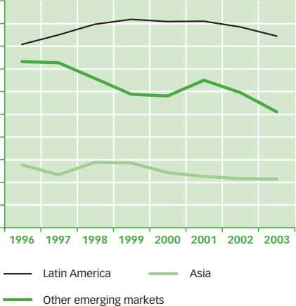 1996 1997 1998 1999 2000 2001 2002 2003 Latin America Asia Other emerging markets