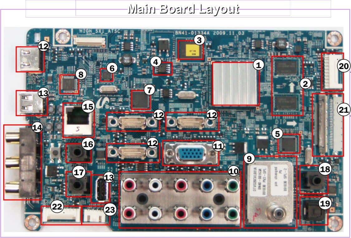 Main Main Board Board Layout Layout 3 12 4 1 20 6 8 2 7 13