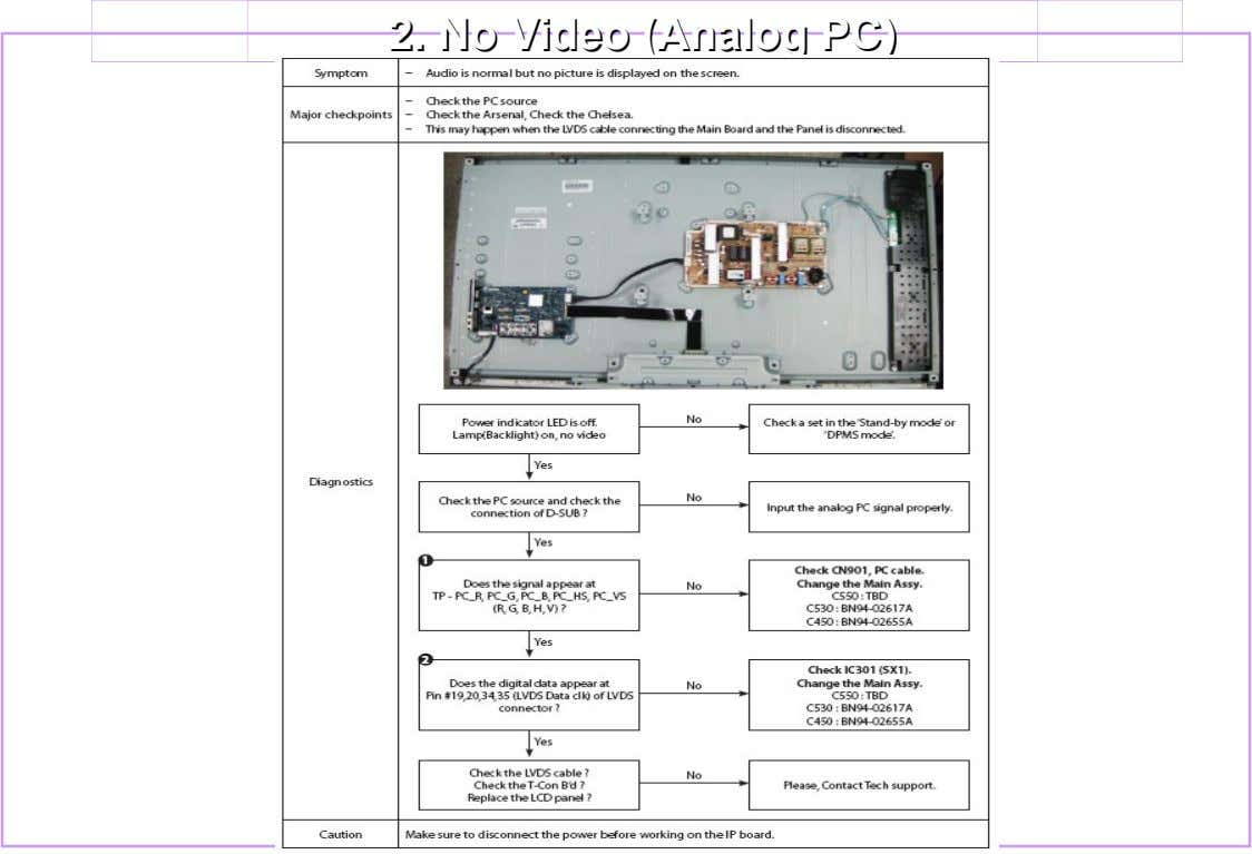2. 2. NoNo Video Video (Analog (Analog PC) PC)