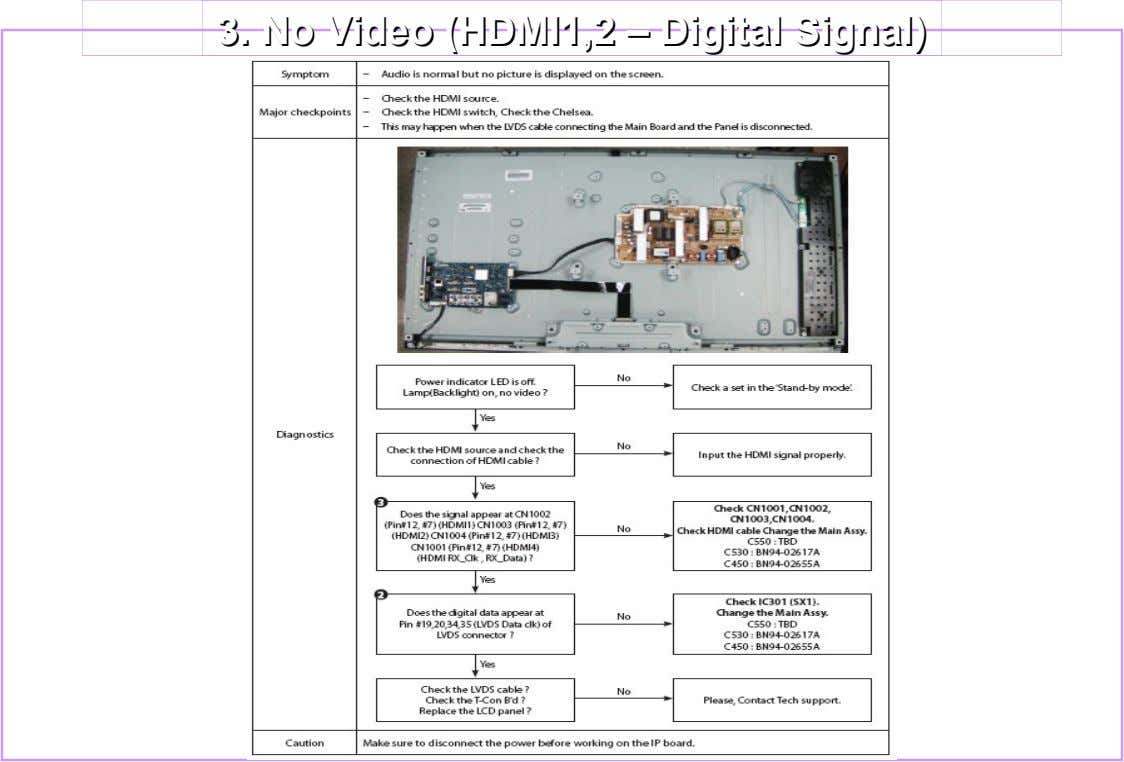 3. 3. NoNo Video Video (HDMI1,2 (HDMI1,2 –– Digital Digital Signal) Signal)