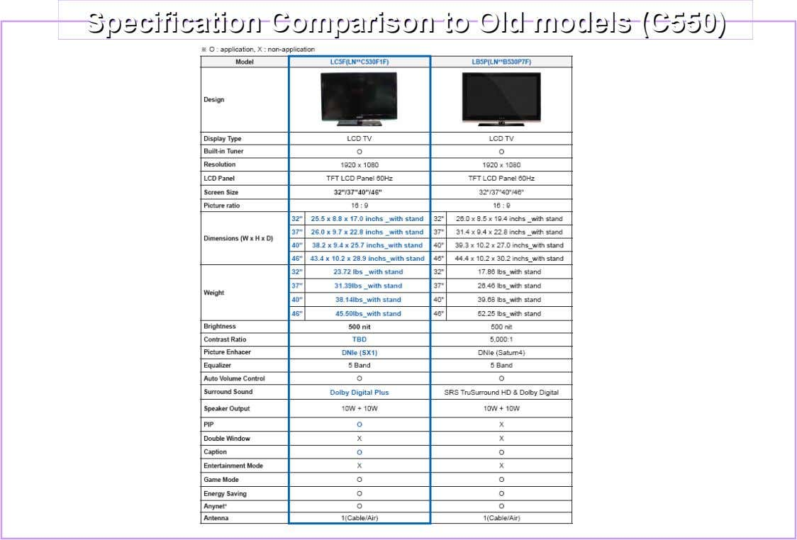 Specification Specification Comparison Comparison toto Old Old models models (C550) (C550)
