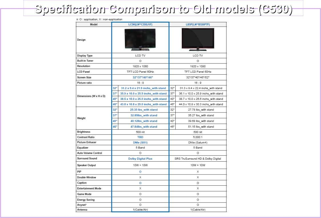 Specification Specification Comparison Comparison toto Old Old models models (C530) (C530)