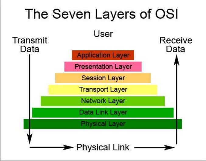 UNIVERSITY OF JYVÄSKYLÄ Fundamentals of physical layer security Physical Layer 5