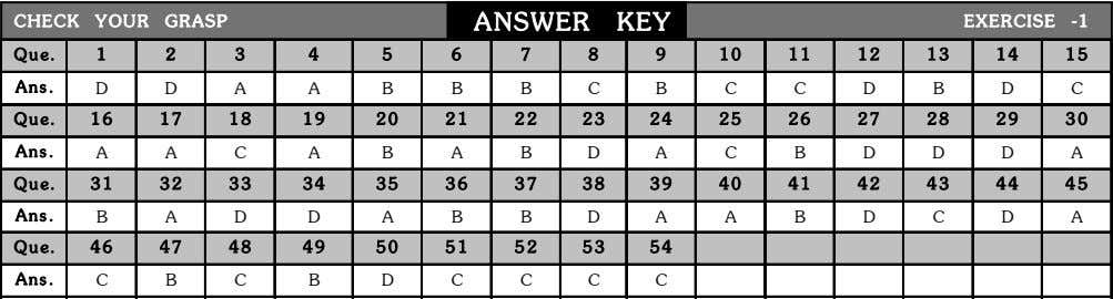 CHECK YOUR GRASP ANSWER KEY EXERCISE -1 Que. 1 2 3 4 5 6 7