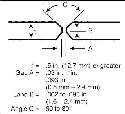 For the welder Typical joint designs for sheet and plate welding are shown in Figures 1-1