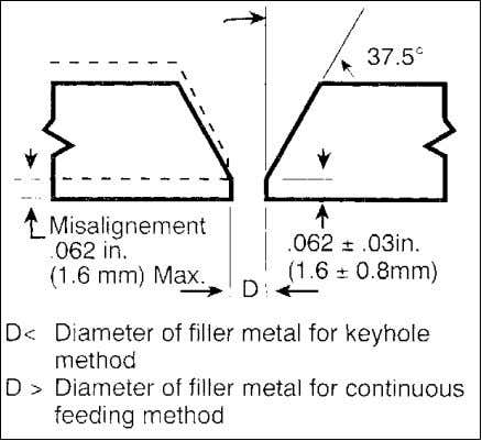 For the welder Figure 1-6 Typical joint design for pipe with consumable insert. Figure 1-7 Typical
