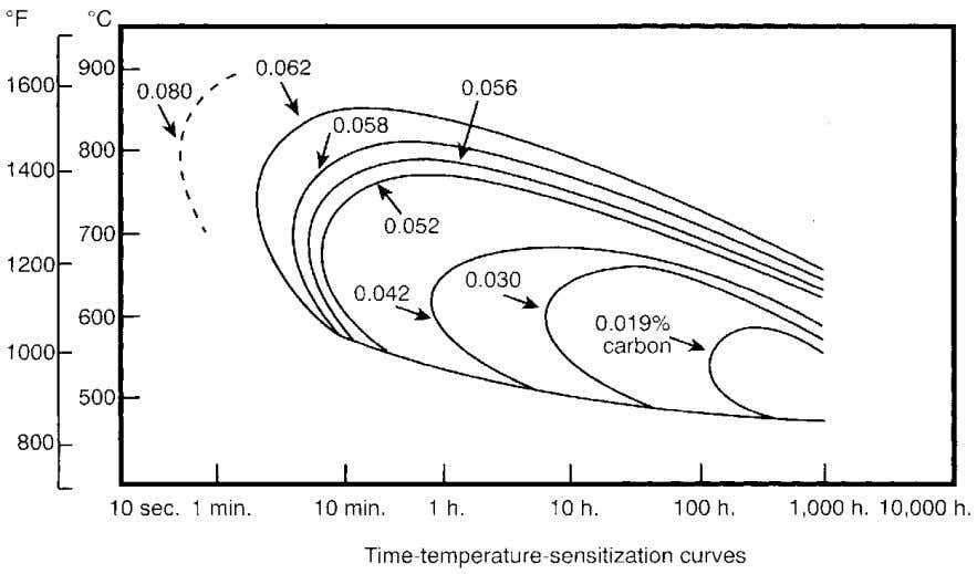 For the materials engineer Figure 11 Effect of carbon control on carbide precipitation in Type 304.