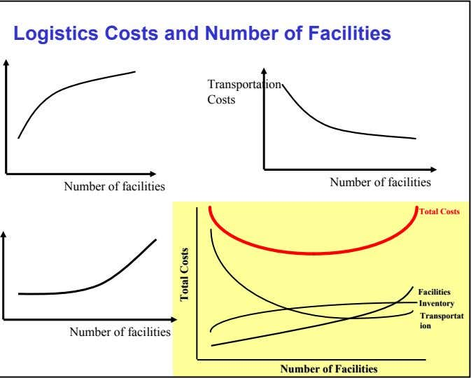 Logistics Costs and Number of Facilities Transportation Costs Number of facilities Number of facilities TotalTotal