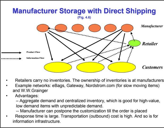 ManufacturerManufacturer StorageStorage withwith DirectDirect ShippingShipping (Fig. 4.6) Manufacturer Retailer