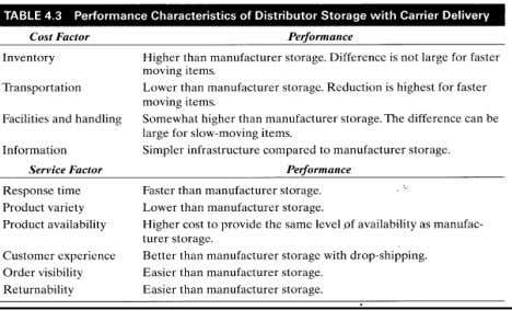 Storage Distributor/Retailer Factories Customers 4-23 In-Transit Merge Network (Fig. 4.7) Product Flow